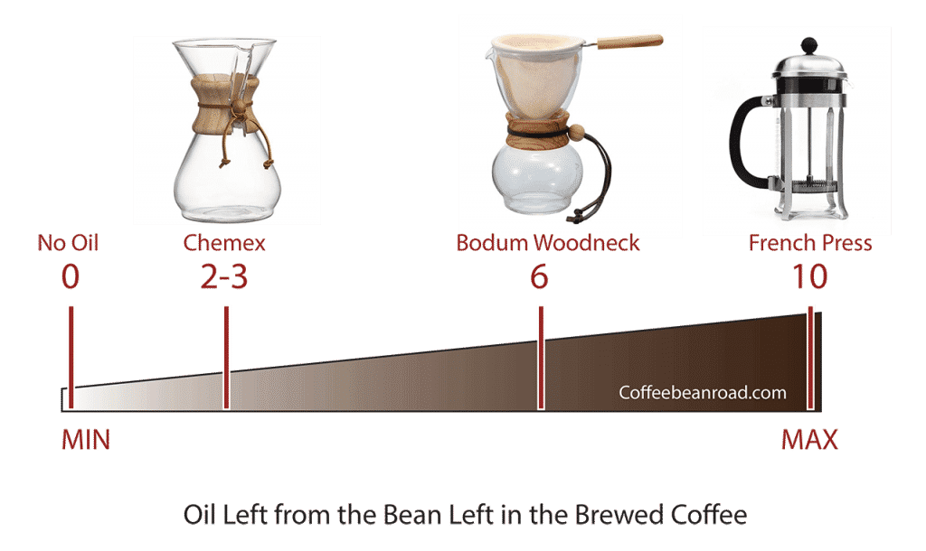 Oil content in brewed coffee diagram