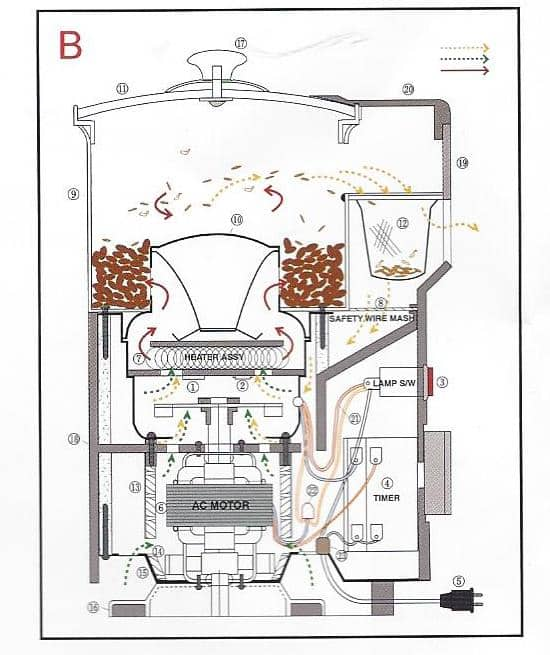 Diagram of the Imex Roaster showing how the hot air circulates.